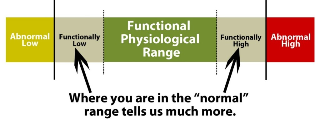 functional_physiological_range